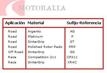 Materiales y aplicaciones de las pastillas de freno FERODO